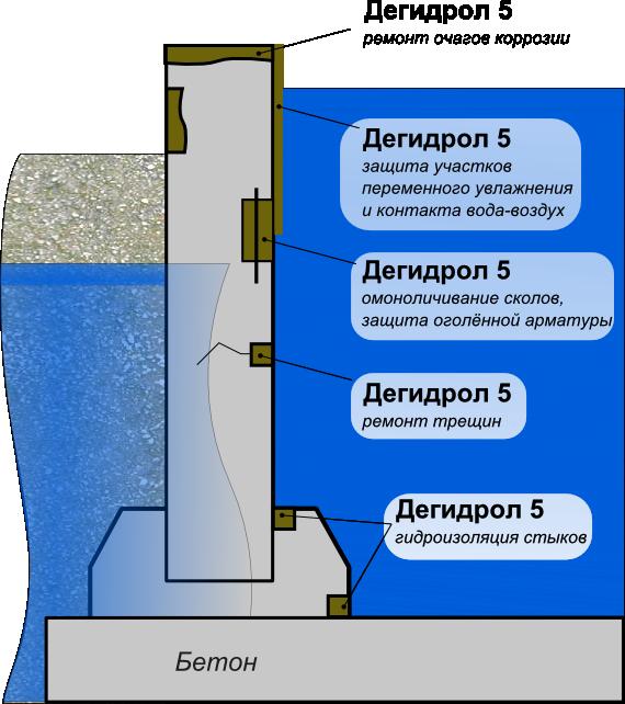Схема применения дегидрола марки 5