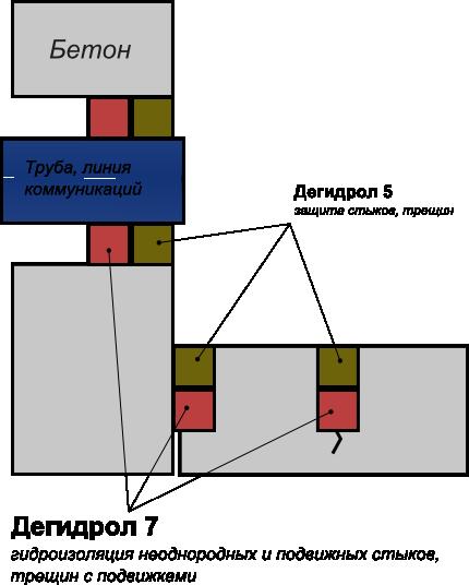 Схема применения дегидрол марки 5