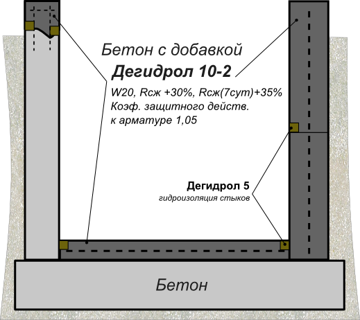 Схема применения дегидрола марки 10-2