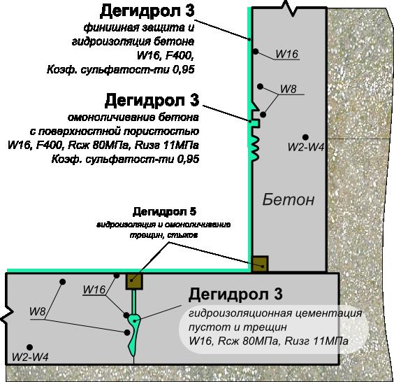 Схема применения дегидрола марки 3